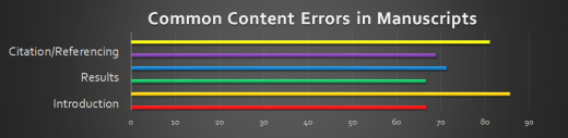 Common Content Errors